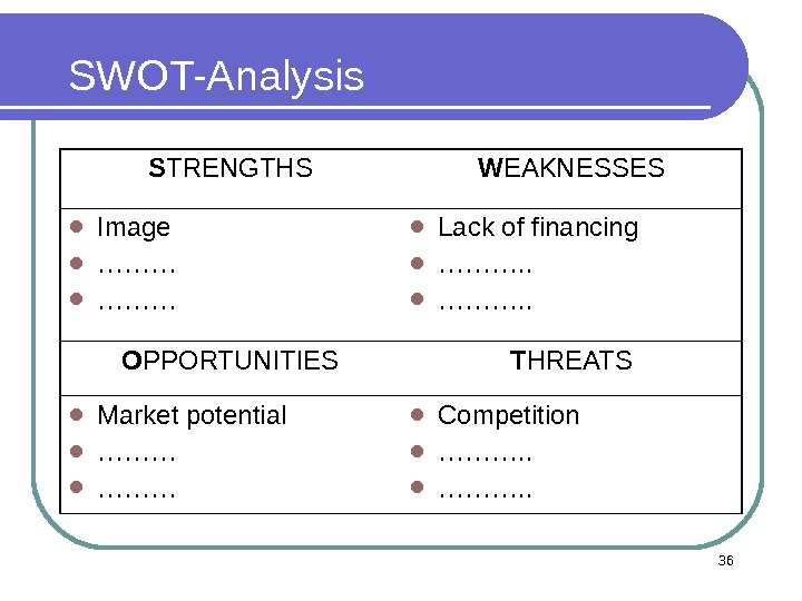 SWOT-Analysis S TRENGTHS W EAKNESSES  Image  ………  Lack of financing  ………. .
