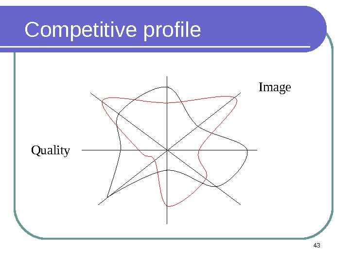 Competitive profile 43 Image Quality