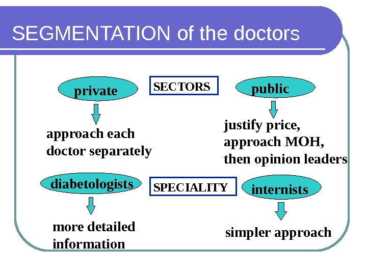 SEGMENTATION of the doctors approach each doctor separately justify price,  approach MOH,  then opinion