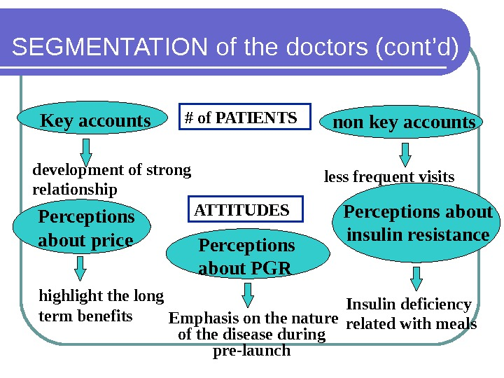 SEGMENTATION of the doctors (cont'd) less frequent visits# of PATIENTS Key accounts non key accounts ATTITUDES