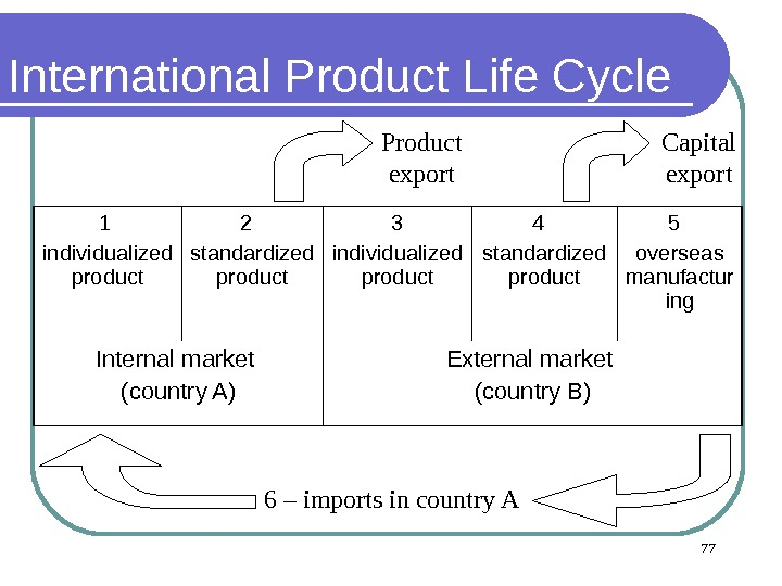 International Product Life Cycle  1 individualized product 2  standardized product 3 individualized product 4