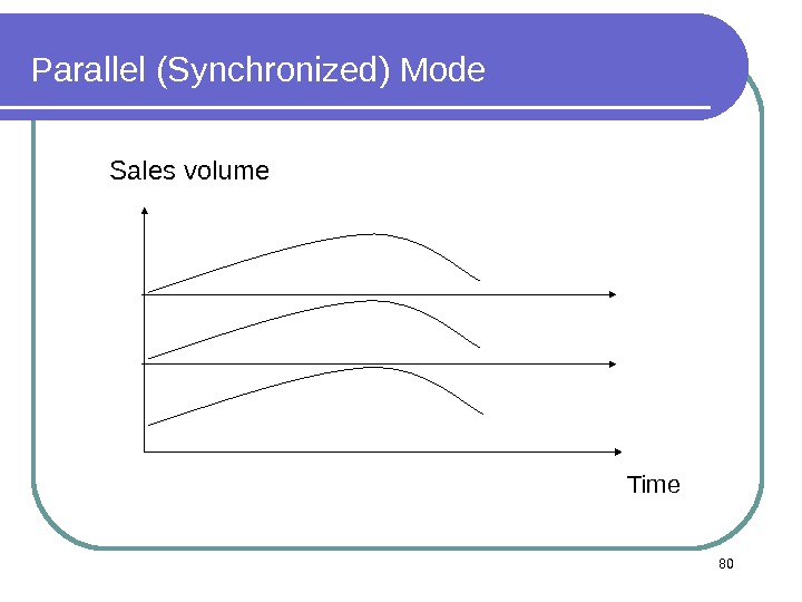 Sales volume Time. Parallel (Synchronized) Mode 80