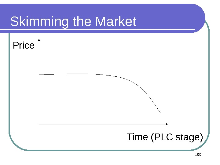 Skimming the Market Time (PLC stage) 100 Price