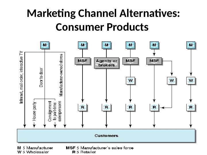 Marketing Channel Alternatives:  Consumer Products