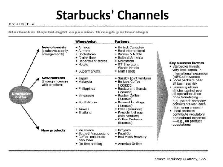 Starbucks' Channels Source: Mc. Kinsey Quarterly, 1999