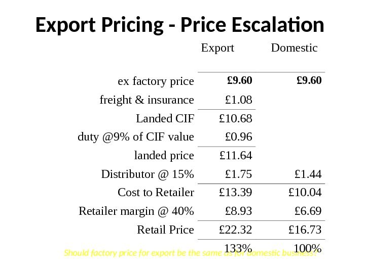 Should factory price for export be the same as for domestic business? Export Pricing - Price