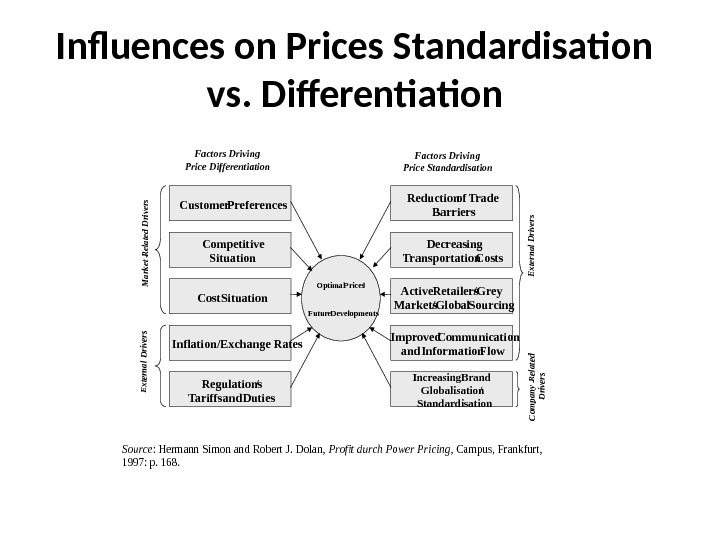 Influences on Prices Standardisation vs. Differentiation. Source: Hermann Simon and Robert J. Dolan, Profit durch Power