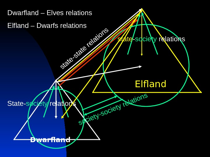 Dwarfland Elfland state-state relations society-society relations State- society relations state - society relations. Dwarfland