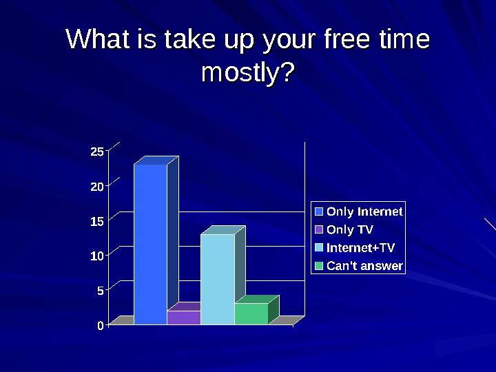 What is take up your free time mostly?