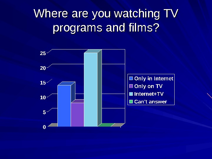 Where are you watching TV programs and films?