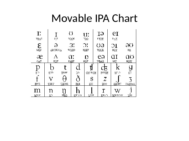 Movable IPA Chart