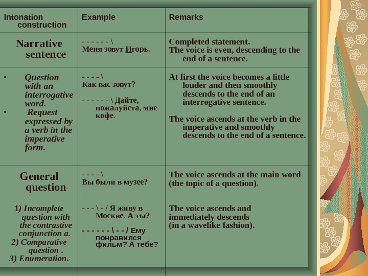 Intonation construction Example Remarks Narrative sentence - - - \ Меня зовут И горь. C ompleted
