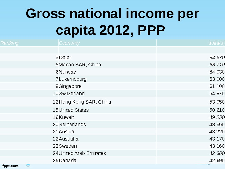 Gross national income per capita 2012, PPP  Ranking Economy dollars)  3 Qatar 84 670