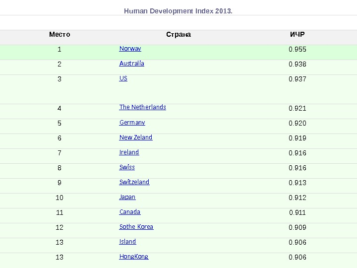 Human Development Index 2013. Место Страна ИЧР 1 Norway 0. 955 2 Australia 0. 938 3