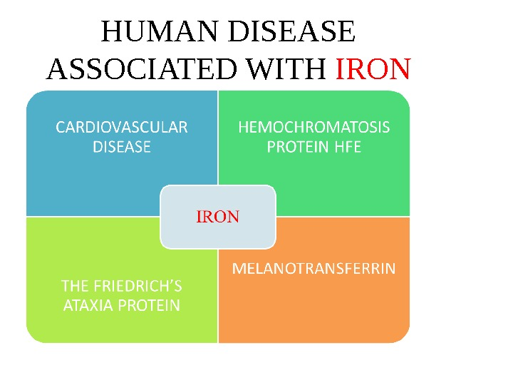 HUMAN DISEASE ASSOCIATED WITH IRON