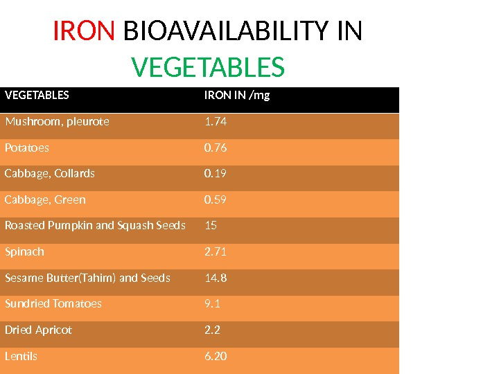 IRON BIOAVAILABILITY IN VEGETABLES IRON IN /mg Mushroom, pleurote 1. 74 Potatoes 0. 76 Cabbage, Collards