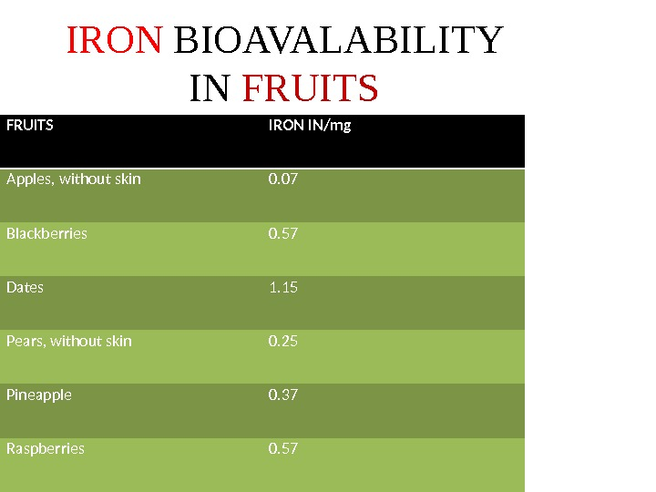 IRON BIOAVALABILITY IN FRUITS IRON IN/mg Apples, without skin 0. 07 Blackberries 0. 57 Dates 1.