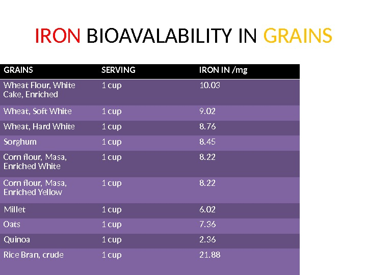 IRON BIOAVALABILITY IN GRAINS SERVING IRON IN /mg Wheat Flour, White Cake, Enriched 1 cup 10.