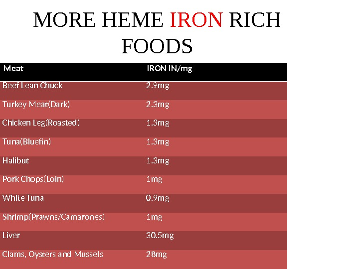 MORE HEME IRON RICH FOODS Meat IRON IN/mg Beef Lean Chuck 2. 9 mg Turkey Meat(Dark)