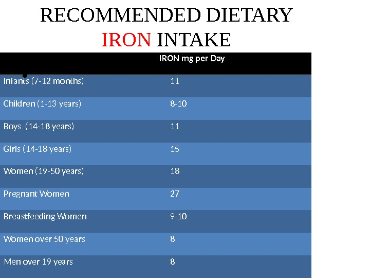 RECOMMENDED DIETARY IRON INTAKE IRON mg per Day Infants (7 -12 months)  11 Children (1