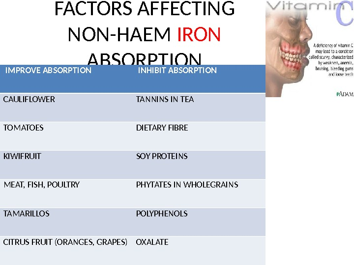 FACTORS AFFECTING NON-HAEM IRON ABSORPTION  IMPROVE ABSORPTION  INHIBIT ABSORPTION CAULIFLOWER TANNINS IN TEA TOMATOES