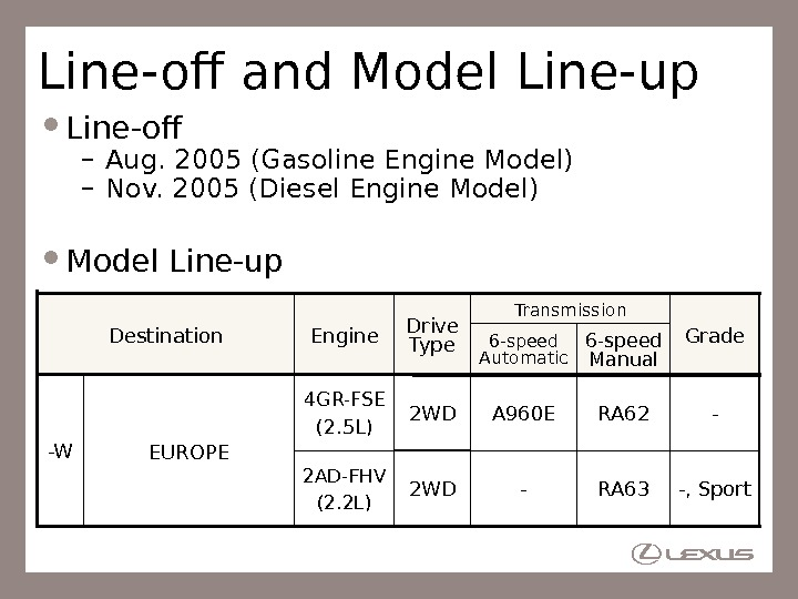Line-off and Model Line-up Line-off – Aug. 2005 (Gasoline Engine Model) – Nov. 2005 (Diesel Engine