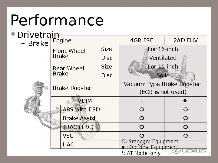 Performance Drivetrain – Brake : Standard Equipment : Optional Equipment *: AT Model only. Engine 4