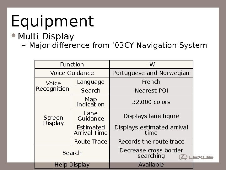 Equipment Multi Display – Major difference from ' 03 CY Navigation System Function -W Voice Guidance