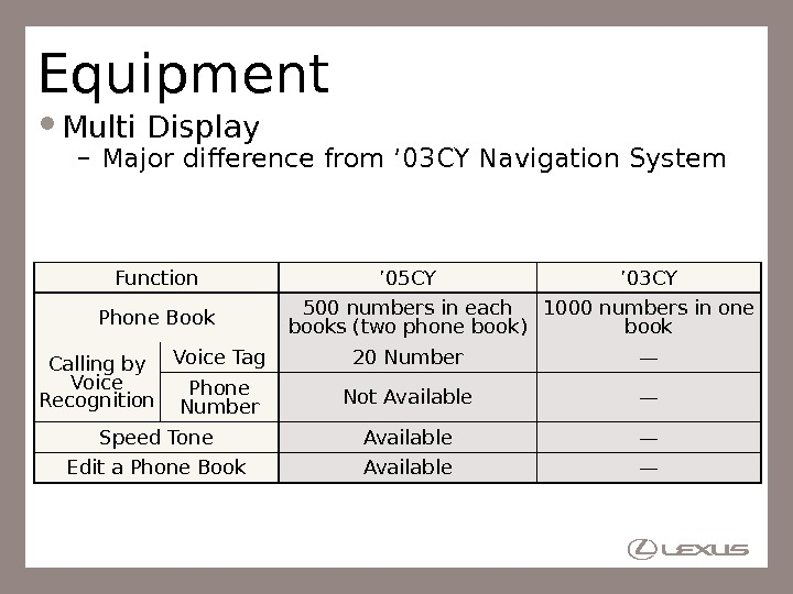 Equipment Multi Display – Major difference from ' 03 CY Navigation System Function ' 05 CY