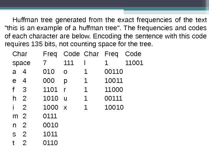 Huffman tree generated from the exact frequencies of the text this is an example of a