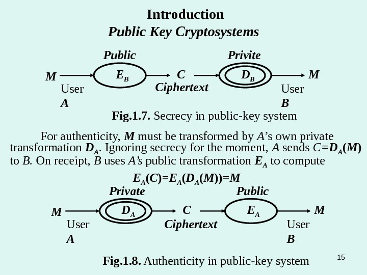 D BE BM C MPublic Ciphertext Fig. 1. 7.  Secrecy in public-key system Privite User
