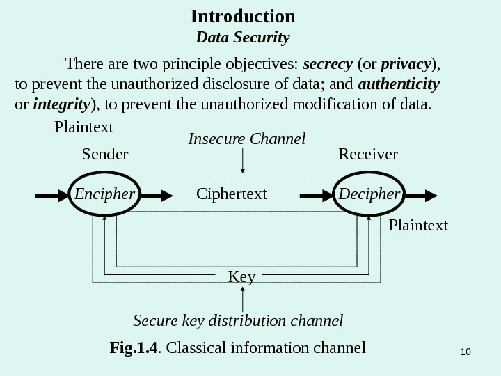 Plaintext Sender Receiver Encipher Ciphertext Plaintext. Insecure Channel Key Secure key distribution channel Decipher Fig. 1.