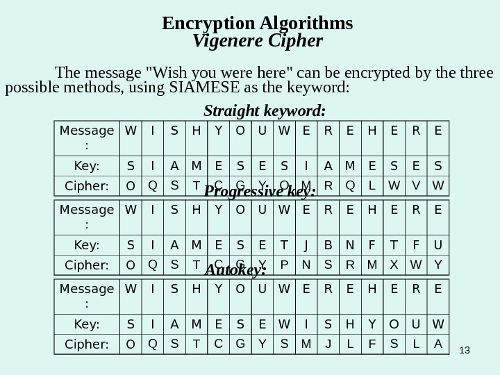 13 Encryption Algorithms  Vigenere Cipher The message Wish you were here can be encrypted by