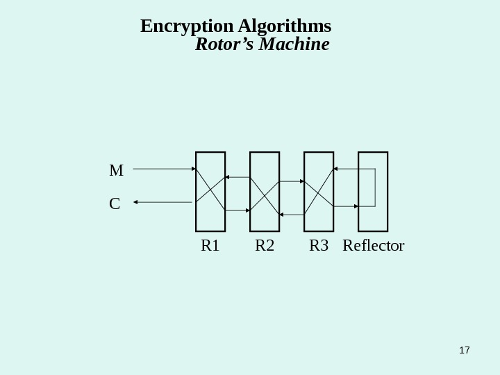 17 R 3 R 2 R 1 Reflector. CM Encryption Algorithms   Rotor's Machine
