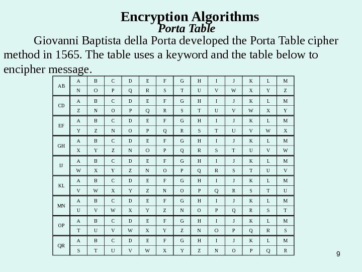9 Encryption Algorithms Porta Table Giovanni Baptista della Porta developed the Porta Table cipher method in