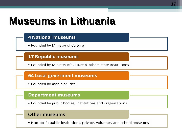 17 Museums in Lithuania