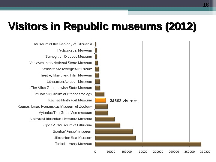 18 Visitors in Republic museums (2012)