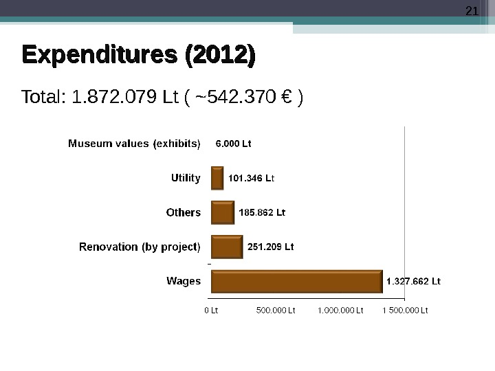21 Expenditures (2012) Total:  1. 872. 079 Lt (  ~542. 370 €  )