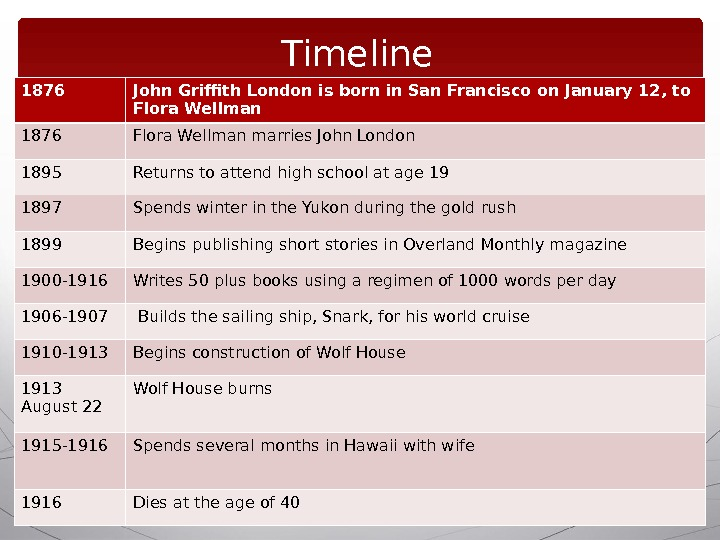 Timeline 1876 John Griffith London is born in San Francisco on January 12, to Flora Wellman
