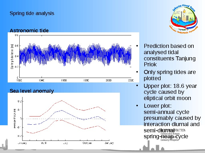 Spring tide analysis • Prediction based on analysed tidal constituents Tanjung Priok  • Only