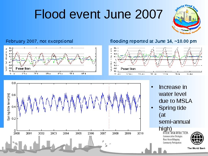 Flood event June 2007 • Increase in water level due to MSLA • Spring tide