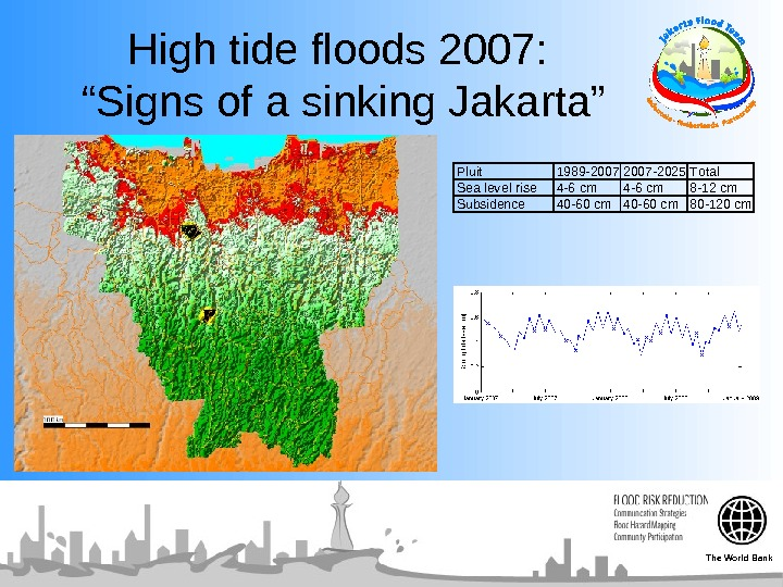 "High tide floods 2007:  ""Signs of a sinking Jakarta""Pluit 1989 -2007 -2025 Total Sea"