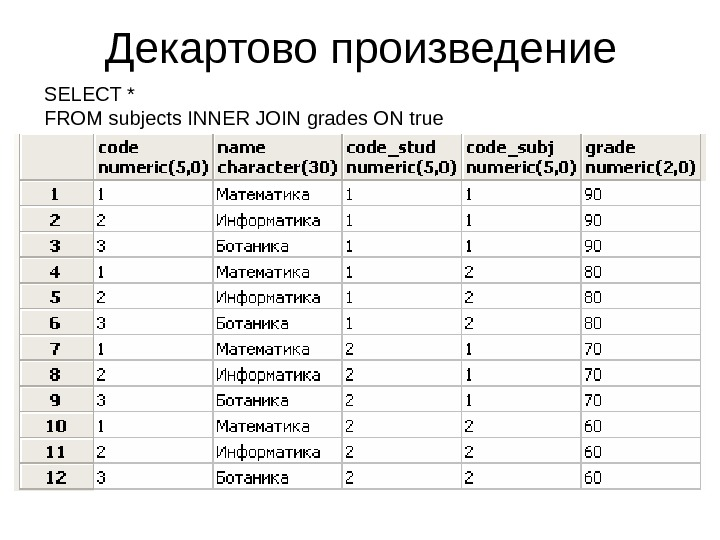 Декартово произведение SELECT * FROM subjects INNER JOIN grades ON true