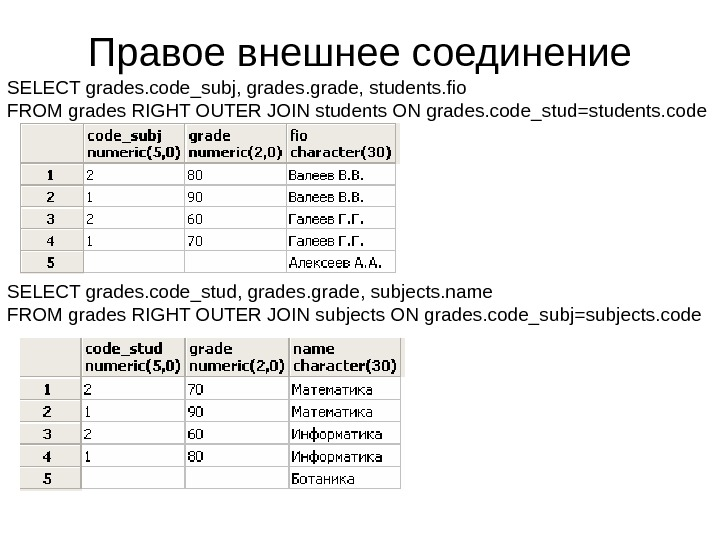 Правое внешнее соединение SELECT grades. code_subj, grades. grade, students. fio FROM grades RIGHT OUTER