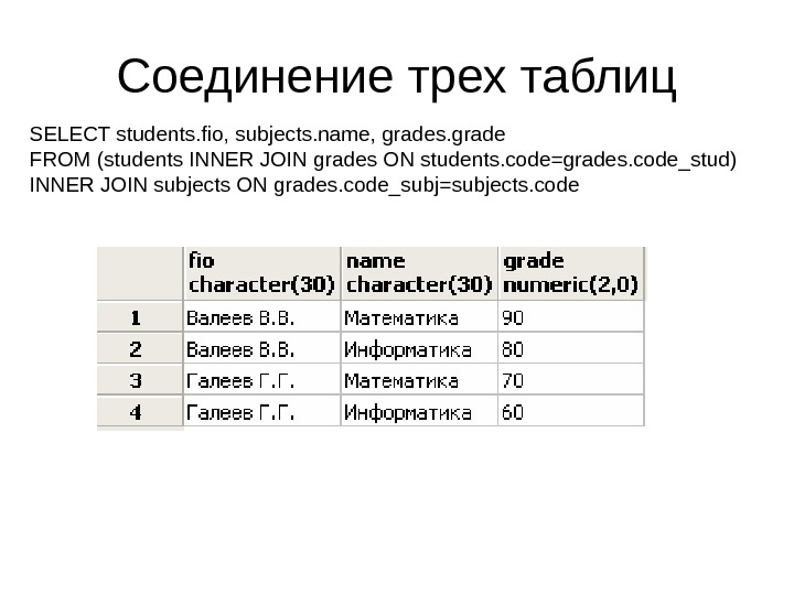 Соединение трех таблиц SELECT students. fio, subjects. name, grades. grade FROM (students INNER JOIN