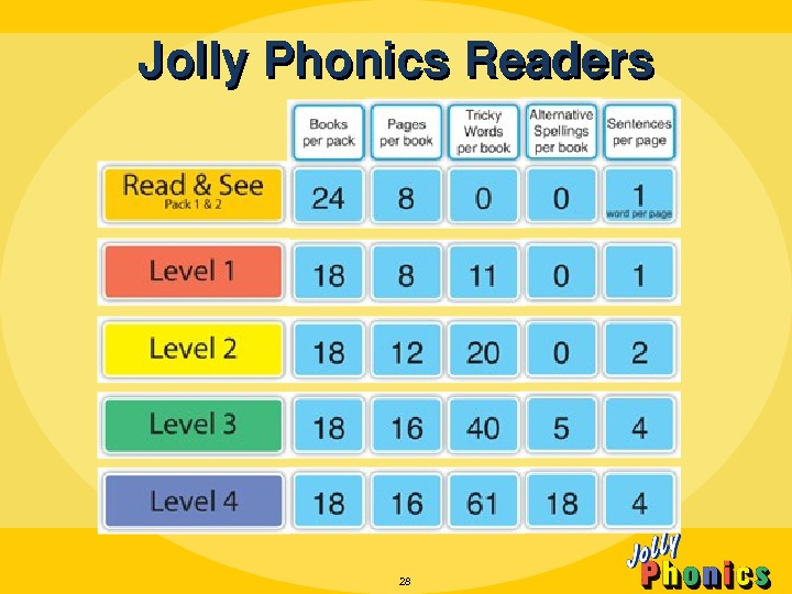 Jolly. Phonics. Readers 28