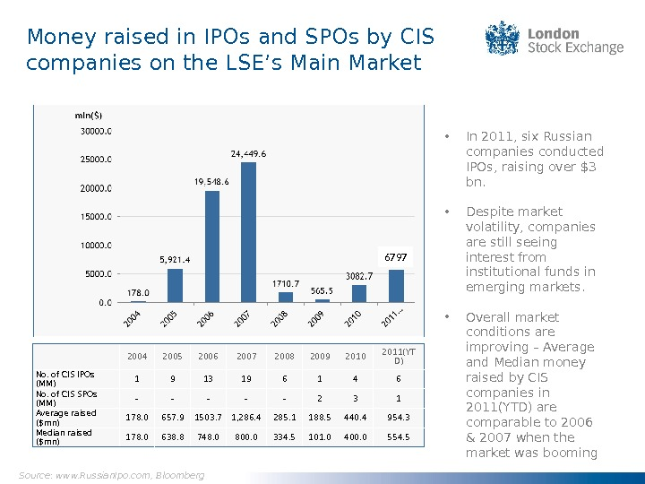 Money raised in IPOs and SPOs by CIS companies on the LSE's Main Market • In