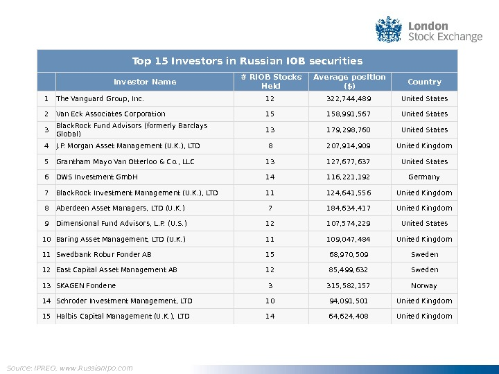 Top 15 Investors in Russian IOB securities Investor Name # RIOB Stocks Held Average position ($)