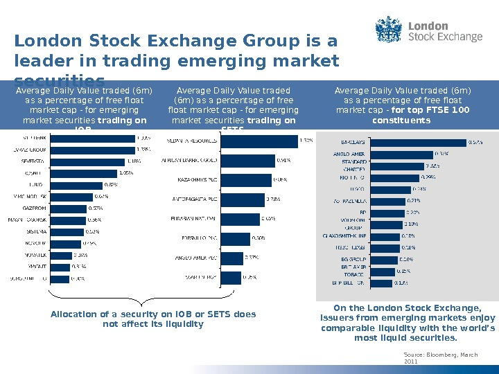 London Stock Exchange Group is a leader in trading emerging market securities Source: Bloomberg, March 2011