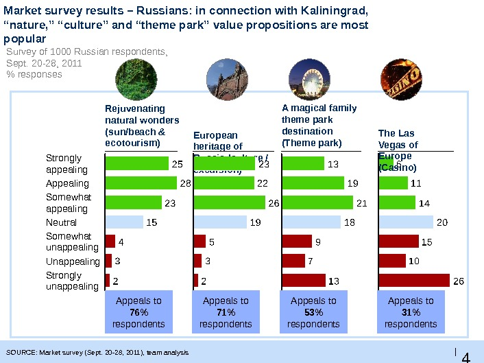 "4 2 |Market survey results – Russians: in connection with Kaliningrad,  ""nature, "" ""culture"" and"